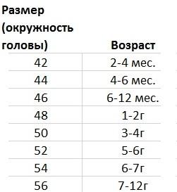 Размеры шапок рейма