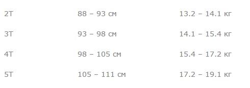 Размеры Картерс таблица